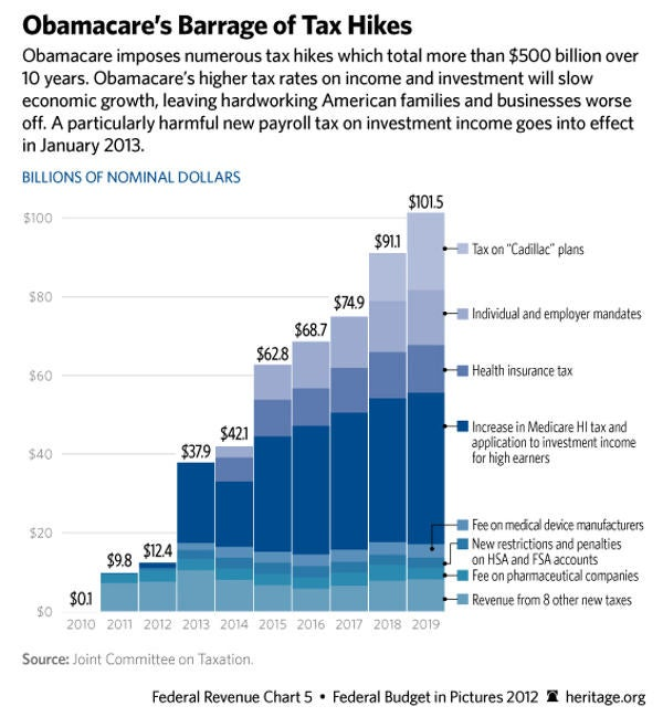 TaxHikes600649 Your Money in Pictures: The Top 5 Charts of 2013