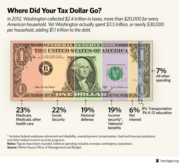 Where Did Your Tax Dollar Go?