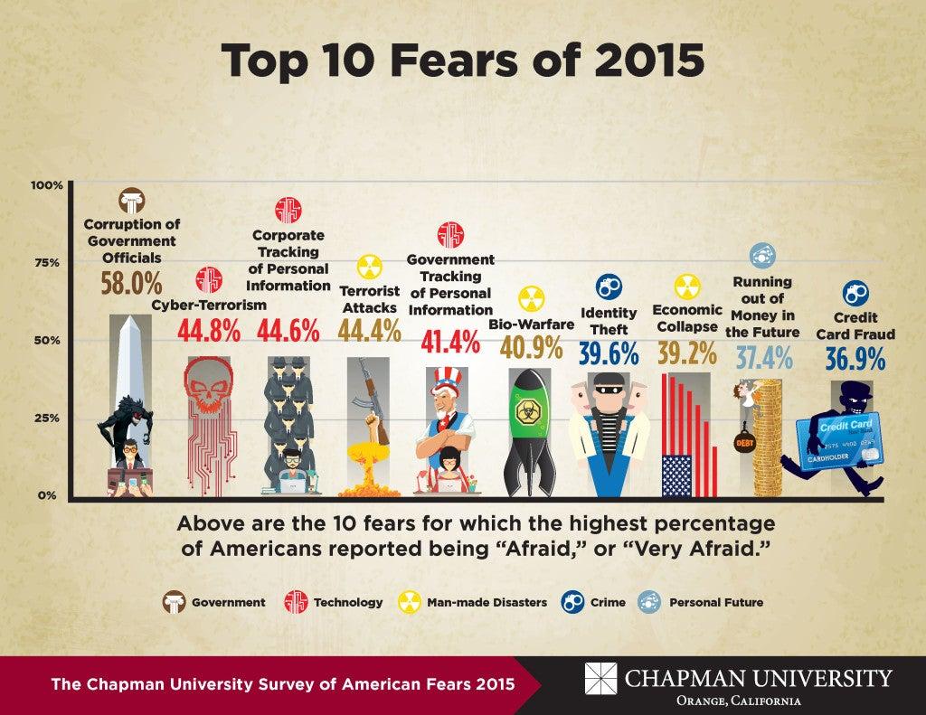 (Chart: Chapman University)