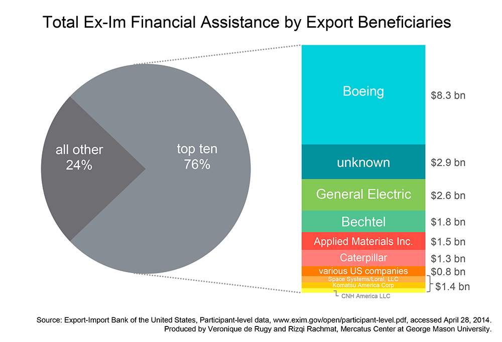 Total Ex-Im Financial Assistance by Export Beneficiaries