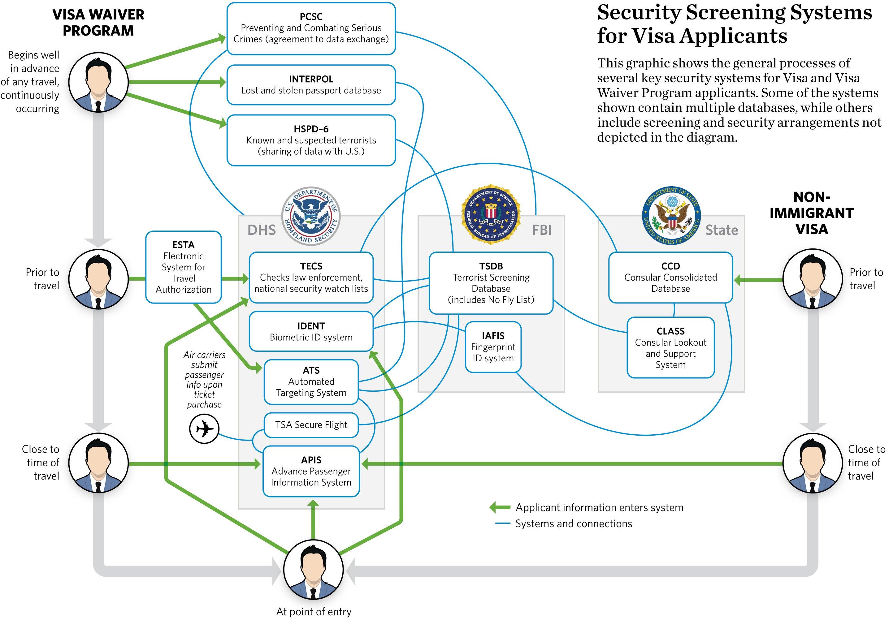 make a visa