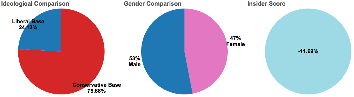 Demographic breakdown and Onsider Score of discussion surrounding abortion (Chart: Echelon Insights)