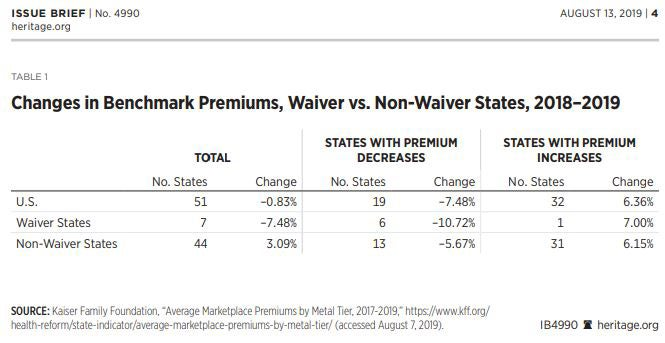 Obamacare Caused Premiums to Spike. Here's How States Are Lowering Them Again.
