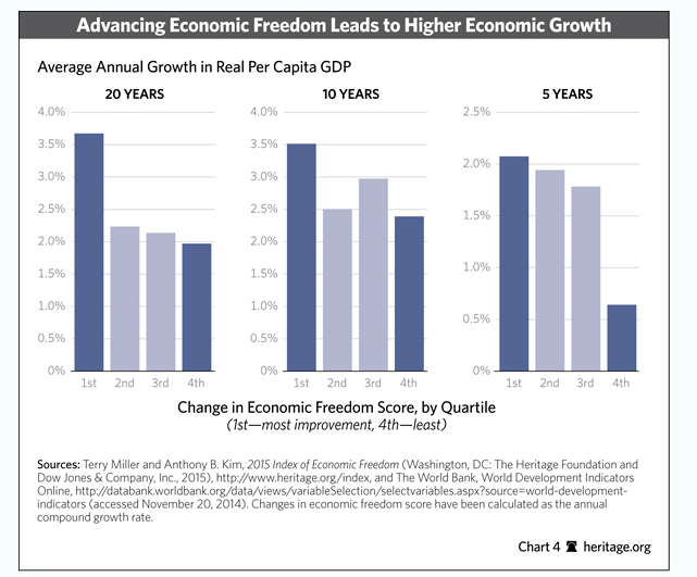 advancing econ freedom