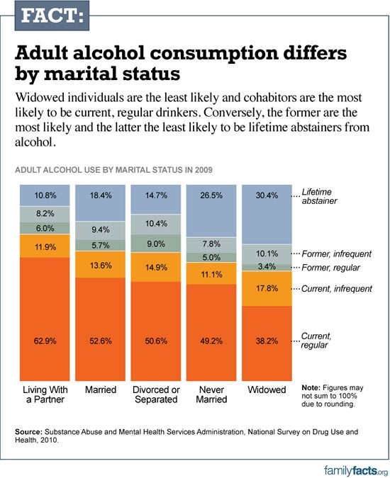 alcohol-consumption-marriage-chart2