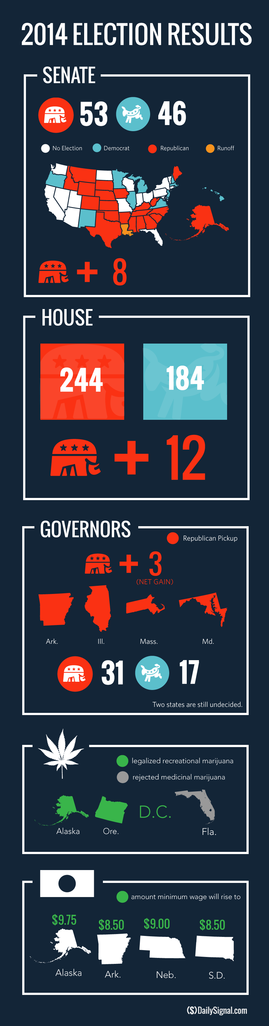Infographic by Kelsey Harris/The Daily Signal. Updated Nov. 12, 2014.