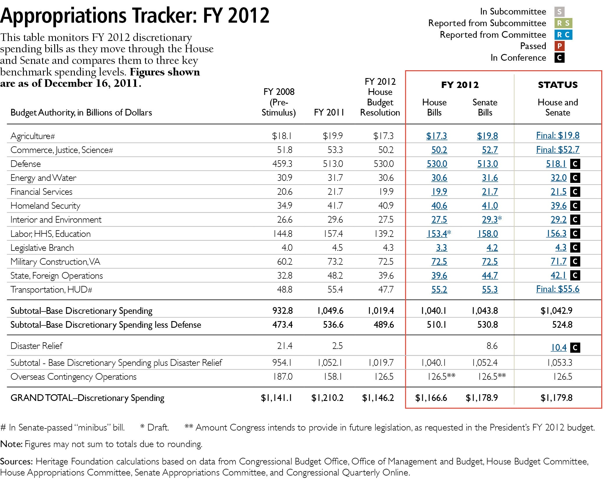 appropriations-tracker-FY2012-table-20111216