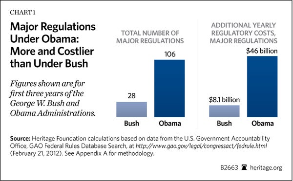 Major Regulations Under Obama