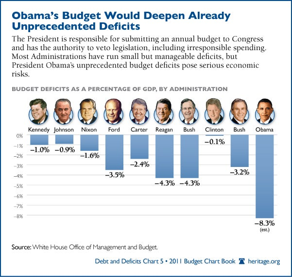 chart of the week u s presidents ranked by budget deficits
