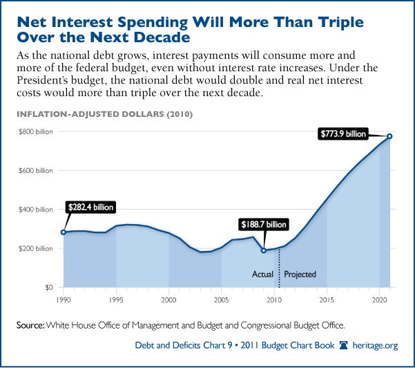budget-net-interest-spending-600