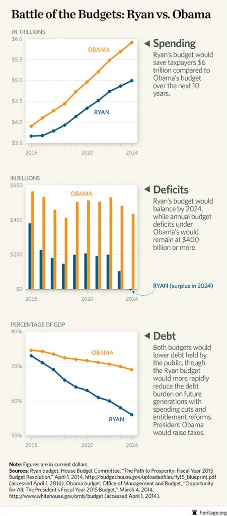 BL ryan vs obama budget