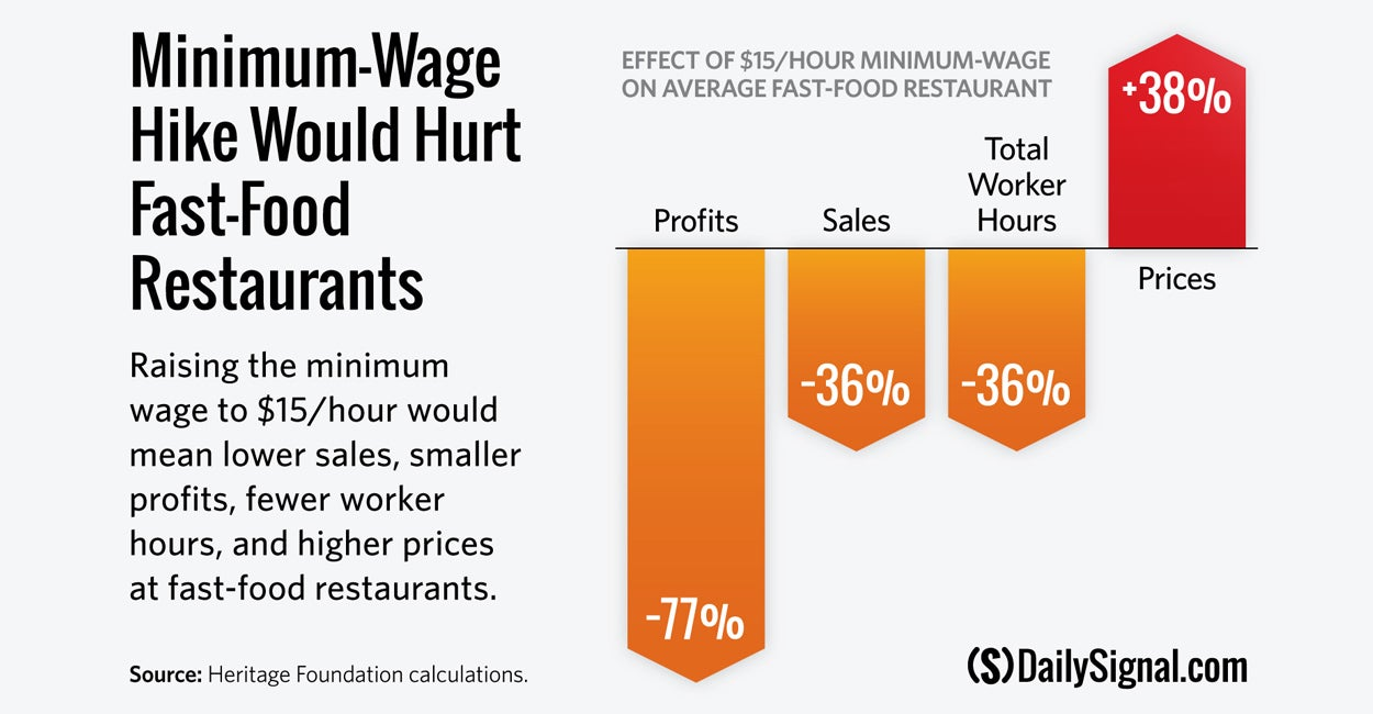 The rising costs of living as a result of higher minimum wages