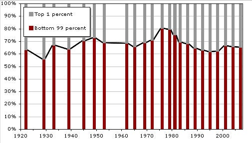 David Weinberger  Chart showing that share of total wealth held by top one percent has decreased since 1920.