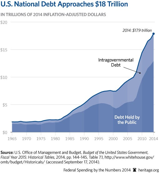 cp-federal-spending-by-the-numbers-2014-04-1-debt_509