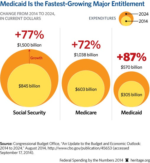 cp-federal-spending-by-the-numbers-2014-06-1-entitlements_507