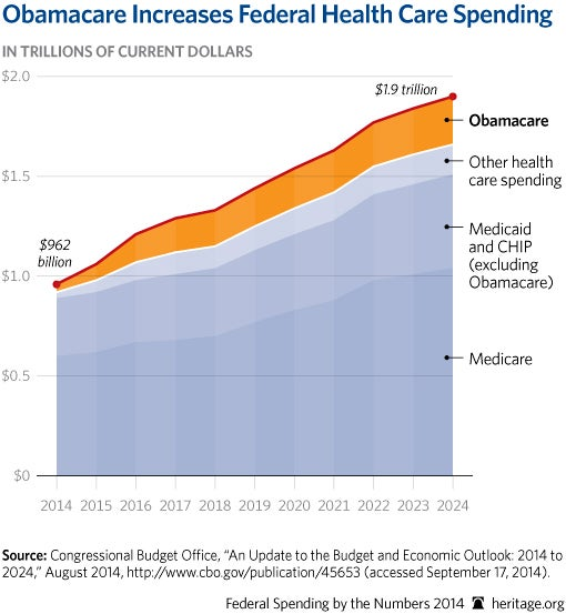 cp-federal-spending-by-the-numbers-2014-07-1-obamacare_510