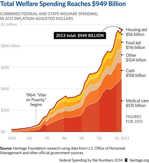 cp-federal-spending-by-the-numbers-2014-08-2-anti-poverty_507