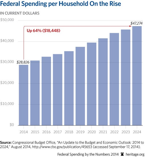 cp-federal-spending-by-the-numbers-2014-09-1-household_509