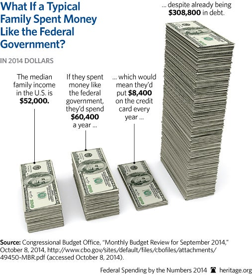 cp-federal-spending-by-the-numbers-2014-09-2-household_507-1