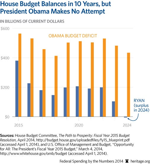 cp-federal-spending-by-the-numbers-2014-11-2-house-v-obama_507
