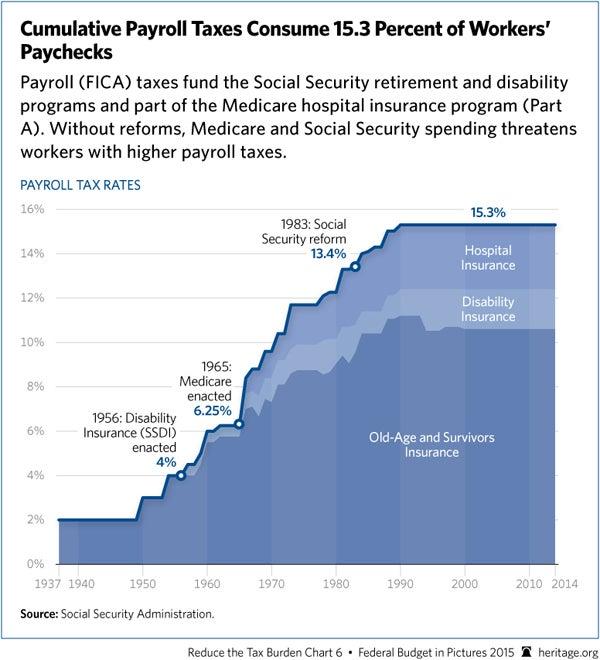 cumulative-payroll-tax-rates-600