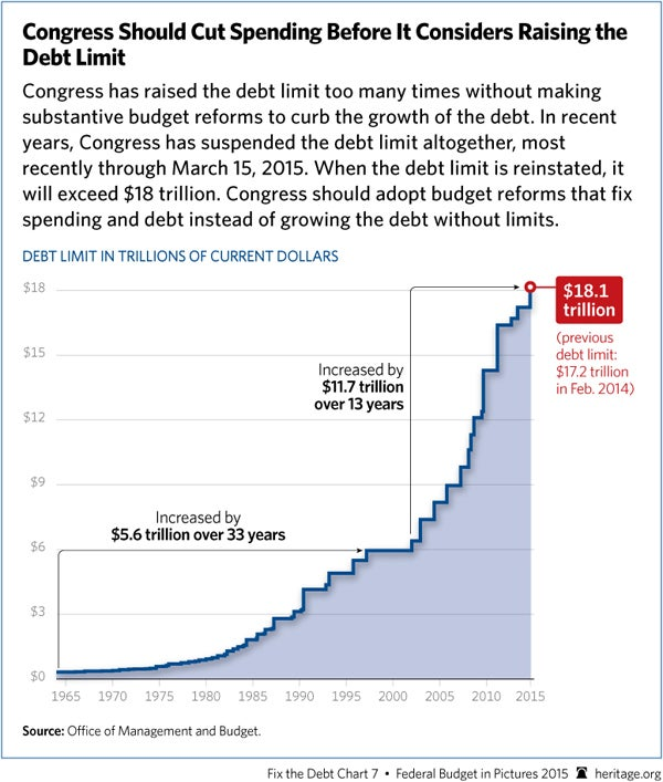 debt-limit-growth-600