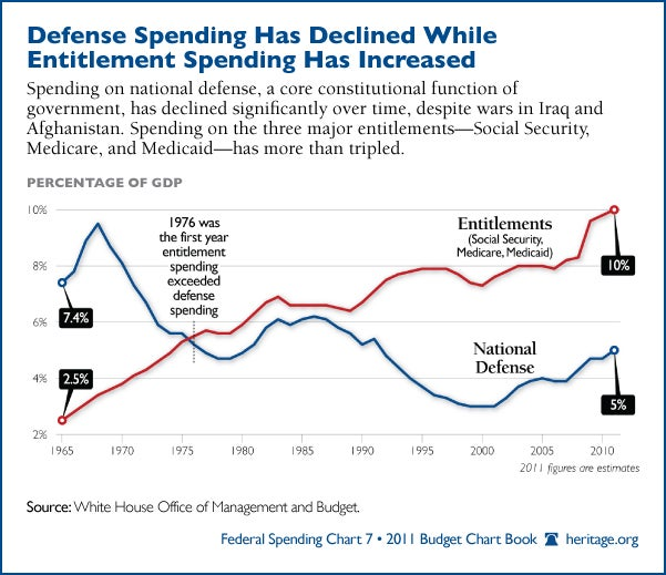 Defense spending has declined while entitlement spending has increased - 2011 Budget Chart Book