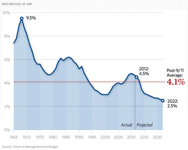 defense-spending-2012-thumbnail