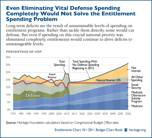 Even Eliminating Vital Defense Spending Completely Would Not Solve the Entitlement Spending Problem