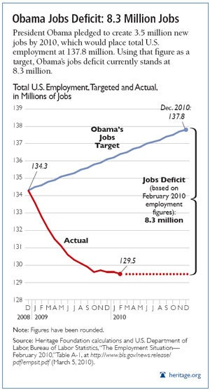 Obama Jobs Deficit: 8.3 Million Jobs
