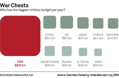 How Does U.S. Defense Spending Compare with Other Countries?