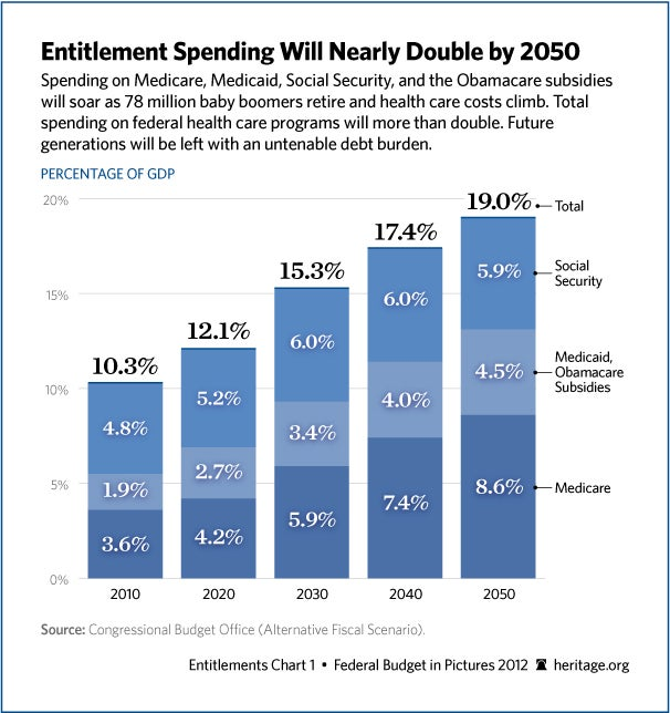 entitlement-spending-double-606