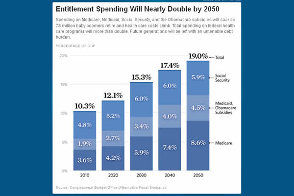 entitlement-spending-double-small