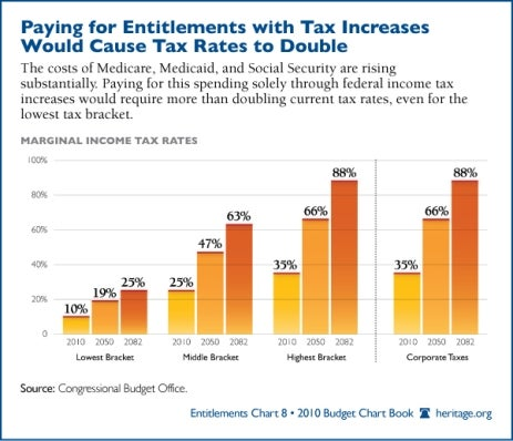 Hiking Taxes to Pay for Entitlements Would Require Doubling Tax Rates