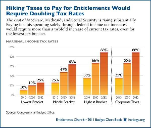 entitlements-double-tax-rates-600