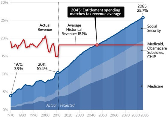 entitlements-historical-tax-levels-560