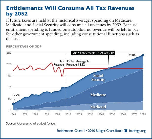 Entitlements Will Consume All Tax Revenues by 2049