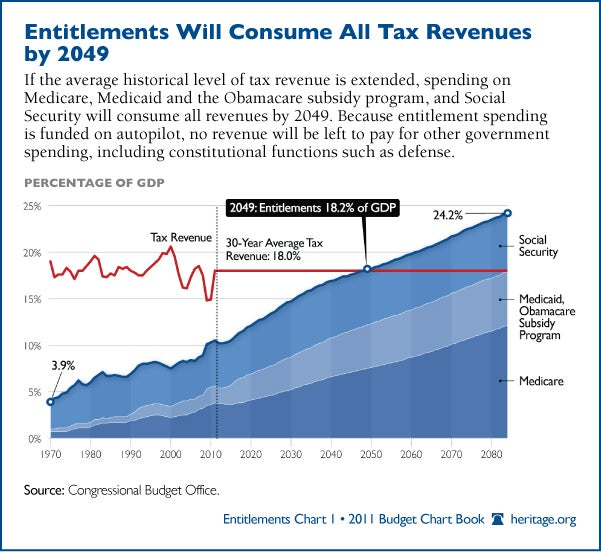 entitlements-historical-tax-levels-600