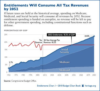 Entitlements will Consume All Tax Revenue by 2052