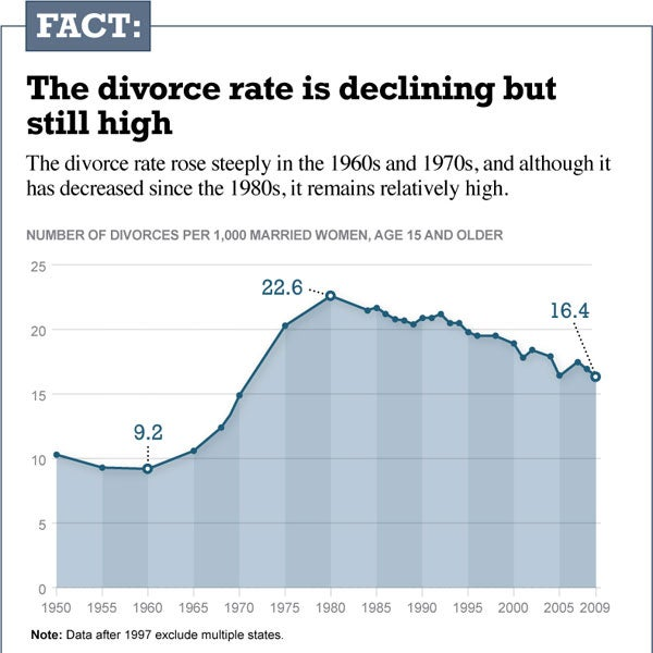 an introduction to the decreasing rates in marriages and increase in rates of divorce World war ii – marriage and divorce divorce rates rose from 16 per 100 marriages to 27 per 100 marriages with 1 in 6 marriages ending in divorce in.
