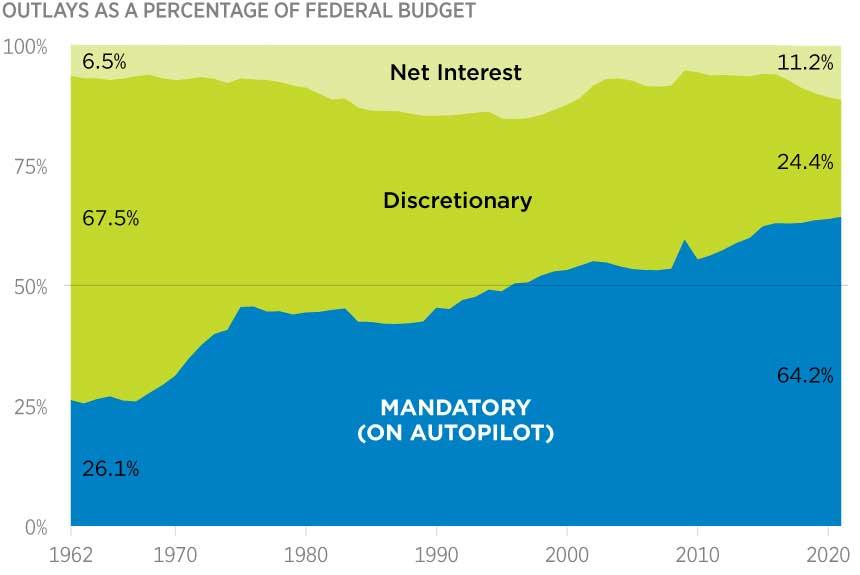 (Source: federalbufgetinpictures.com )