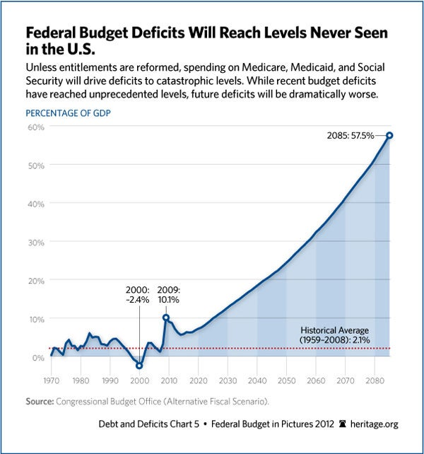 the us budget deficit essay The master budget is the aggregation of all lower level budget produced by a company's various functional areas and, also includes budgeted financial statement, a cash forecast, and a.