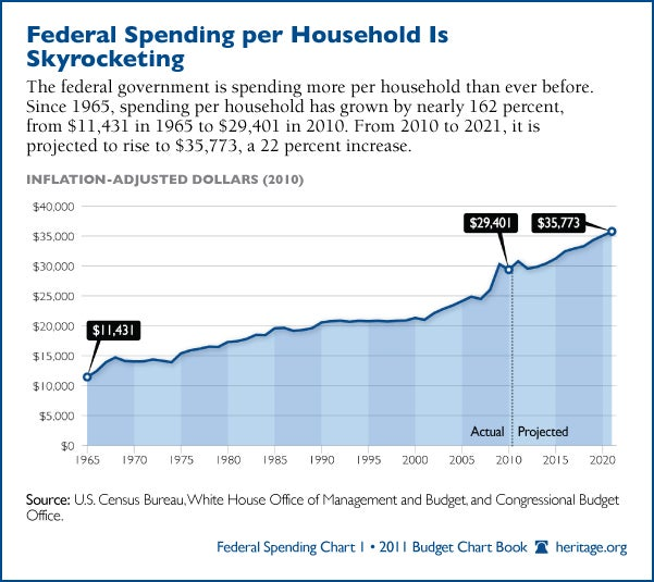 federal-spending-per-household-600