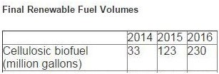 final renewable fuel volumes