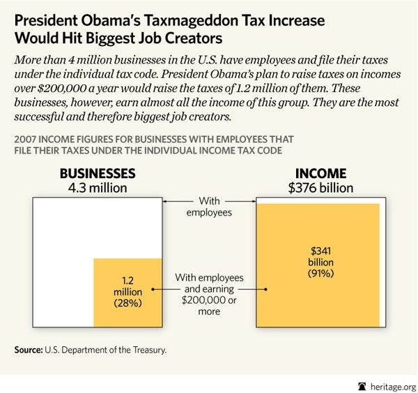Obama Tax Hike On Small Business Would Chill Hiring