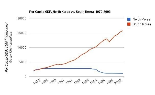 North Korea vs. South Korea GDP