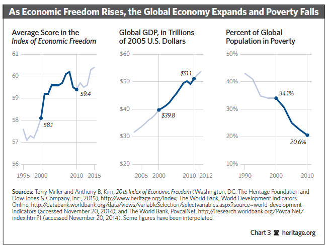 global econ expands and poverty falls (3)