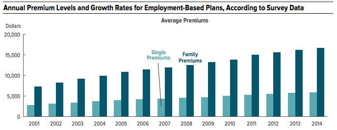 Details from the CBO's report show the project costs of premiums. (Photo: Congressional Budget Office)