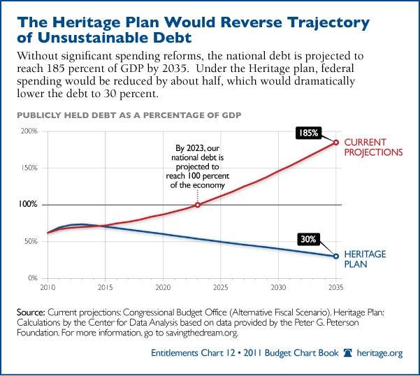 heritage-plan-debt-600