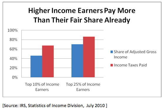 Higher Income Earners Pay More Than Their Fair Share - July 2010 Chart